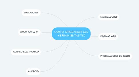 Mind Map: COMO ORGANIZAR LAS HERRAMIENTAS TIC