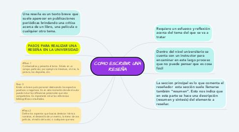 Mind Map: COMO ESCRIBIR UNA RESEÑA
