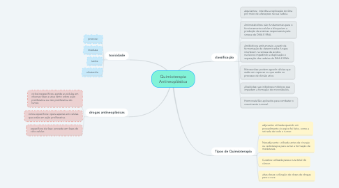 Mind Map: Quimioterapia Antineoplástica
