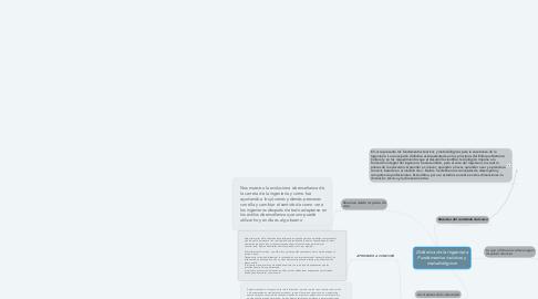 Mind Map: Didáctica de la Ingeniería Fundamentos teóricos y metodológicos