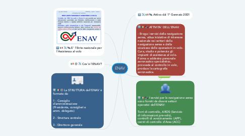 Mind Map: ENAV