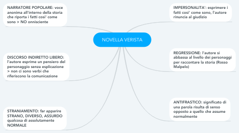 Mind Map: NOVELLA VERISTA