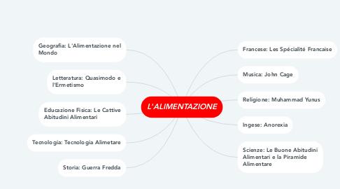 Mind Map: L'ALIMENTAZIONE