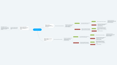 Mind Map: prolog-digital.com