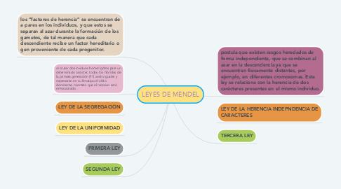 Mind Map: LEYES DE MENDEL
