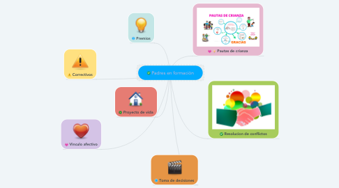 Mind Map: Padres en formaciòn