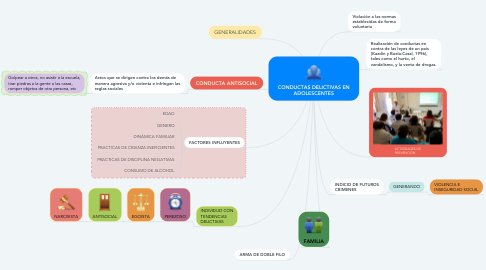 Mind Map: CONDUCTAS DELICTIVAS EN ADOLESCENTES