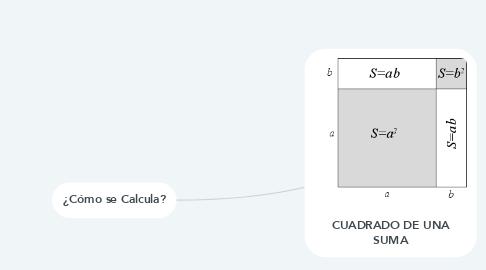 Mind Map: CUADRADO DE UNA SUMA