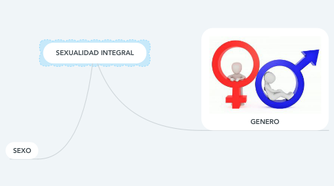 Mind Map: SEXUALIDAD INTEGRAL