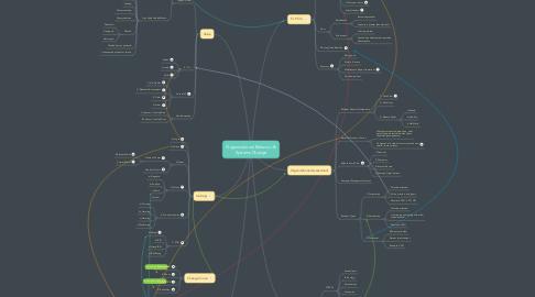 Mind Map: Organizational Behavior & Systems Change