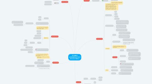 Mind Map: PODERES ADMINISTRATIVOS (Direito Público)