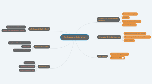 Mind Map: Pathways to Education