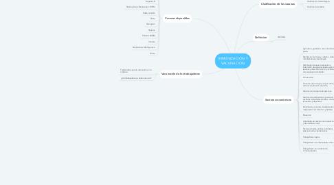 Mind Map: INMUNIZACIÓN Y VACUNACIÓN