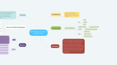 Mind Map: MY FAMILIA DULCE MY FAMILIA FELIZ