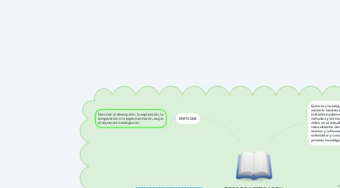 Mind Map: Búsqueda de Información