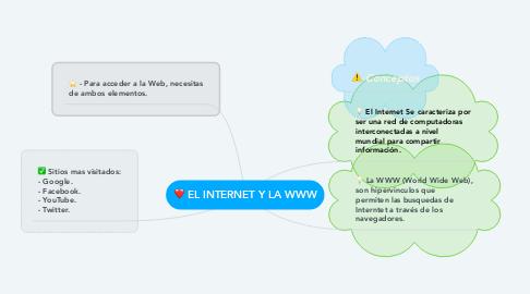 Mind Map: EL INTERNET Y LA WWW