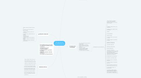 Mind Map: PRECIOS DE TRANSFERENCIAS