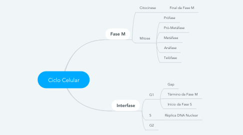 Mind Map: Ciclo Celular