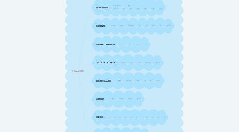Mind Map: VILLA MARÍA