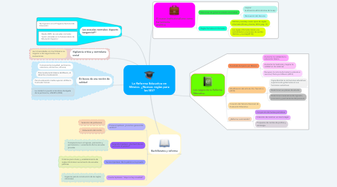 Mind Map: La Reforma Educativa en México. ¿Nuevas reglas para las IES?