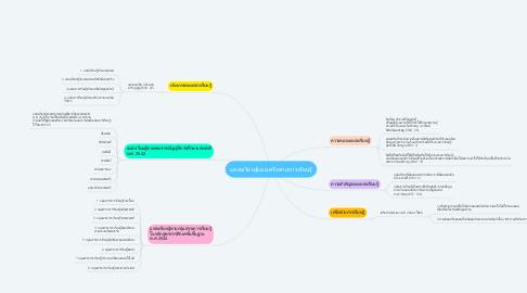 Mind Map: แหล่งเรียนรู้และเครือข่ายการเรียนรู้