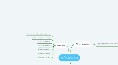 Mind Map: SEÑALIZACIÓN