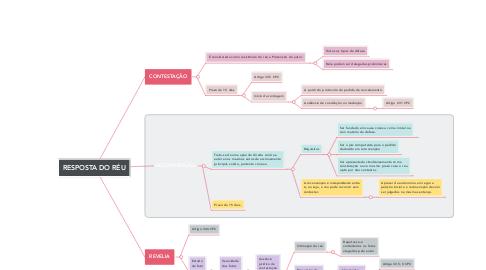 Mind Map: RESPOSTA DO RÉU