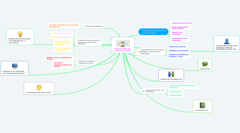 Mind Map: Fuerzas de cambio para transformar la educación