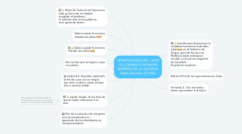 Mind Map: VENEZOLANOS DEL LADO COLOMBIANO ROMPEN BARRERA DE LA GUARDIA PARA PASAR A SU PAIS