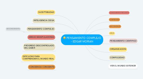 Mind Map: PENSAMIENTO COMPLEJO - EDGAR MORIAN