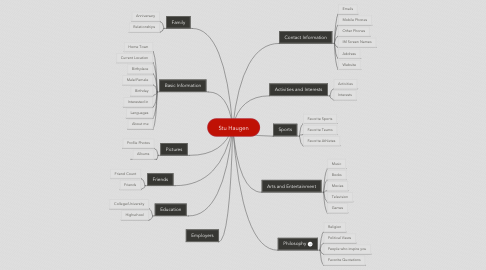 Mind Map: Stu Haugen