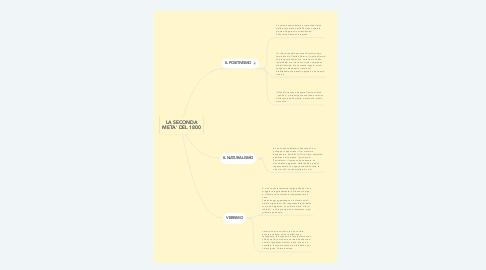 Mind Map: LA SECONDA META' DEL 1800
