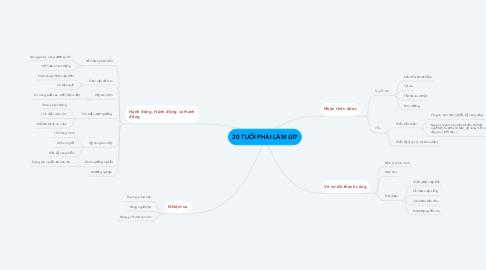 Mind Map: 20 TUỔI PHẢI LÀM GÌ?