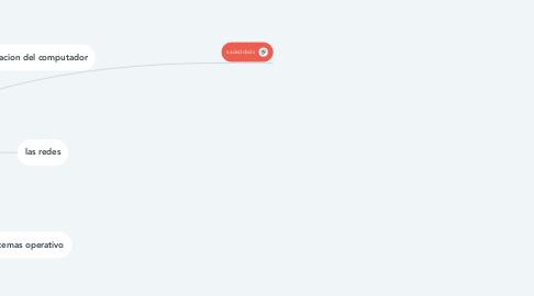 Mind Map: EL COMPUTADOR, SISTEMAS OPERATIVOS Y REDES