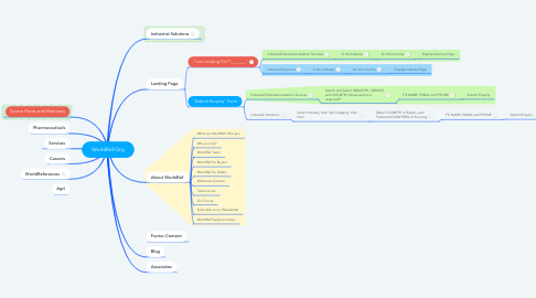 Mind Map: WorldRef.Org