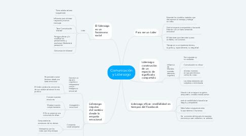Mind Map: Comunicación y Liderazgo