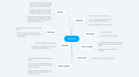 Mind Map: ÉXITO!!!