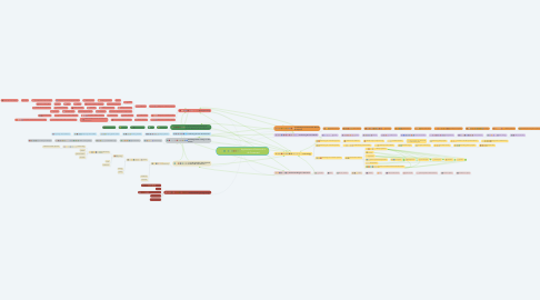 Mind Map: Applications of Science-It is all Connected