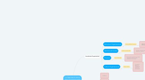 Mind Map: La Organización de los negocios Internacionales