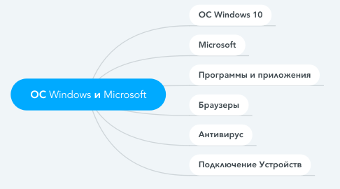 Mind Map: ОС Windows и Microsoft