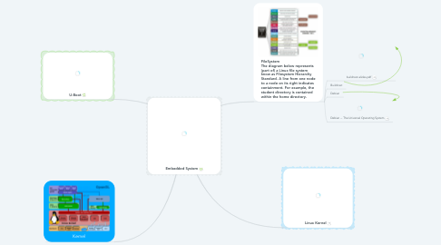 Mind Map: Embedded System
