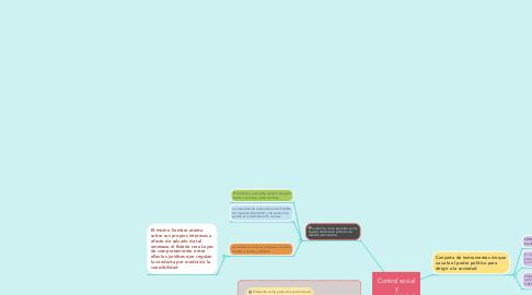 Mind Map: Control social y normatividad
