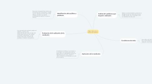 Mind Map: Etapas básicas de un proceso de mediación