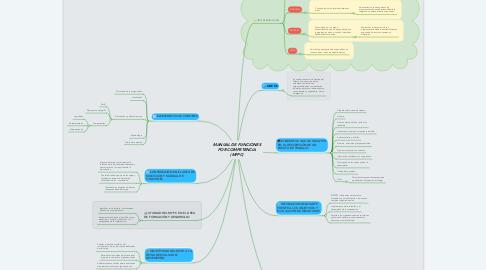 Mind Map: MANUAL DE FUNCIONES POR COMPETENCIA (MFPC)