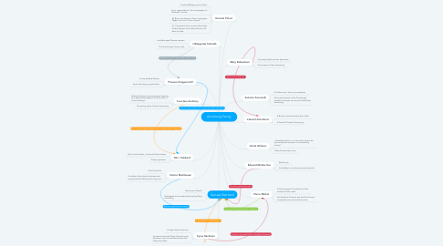 Mind Map: Armstrong Family