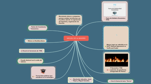 Mind Map: MIGUEL DE LA MADRID