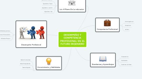 Mind Map: DESEMPEÑO Y COMPETENCIA PROFESIONAL EN EL FUTURO INGENIERO