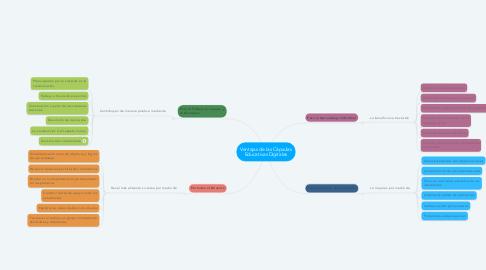 Mind Map: Ventajas de las Cápsulas Educativas Digitales