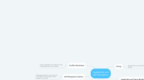 Mind Map: Leadership and Self-Deception