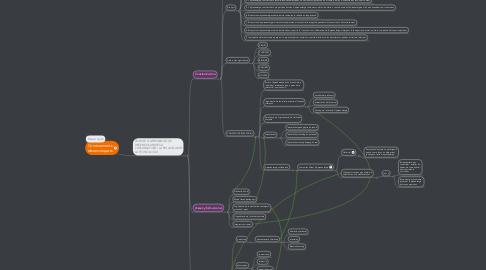 Mind Map: Coneixements desenvolupats